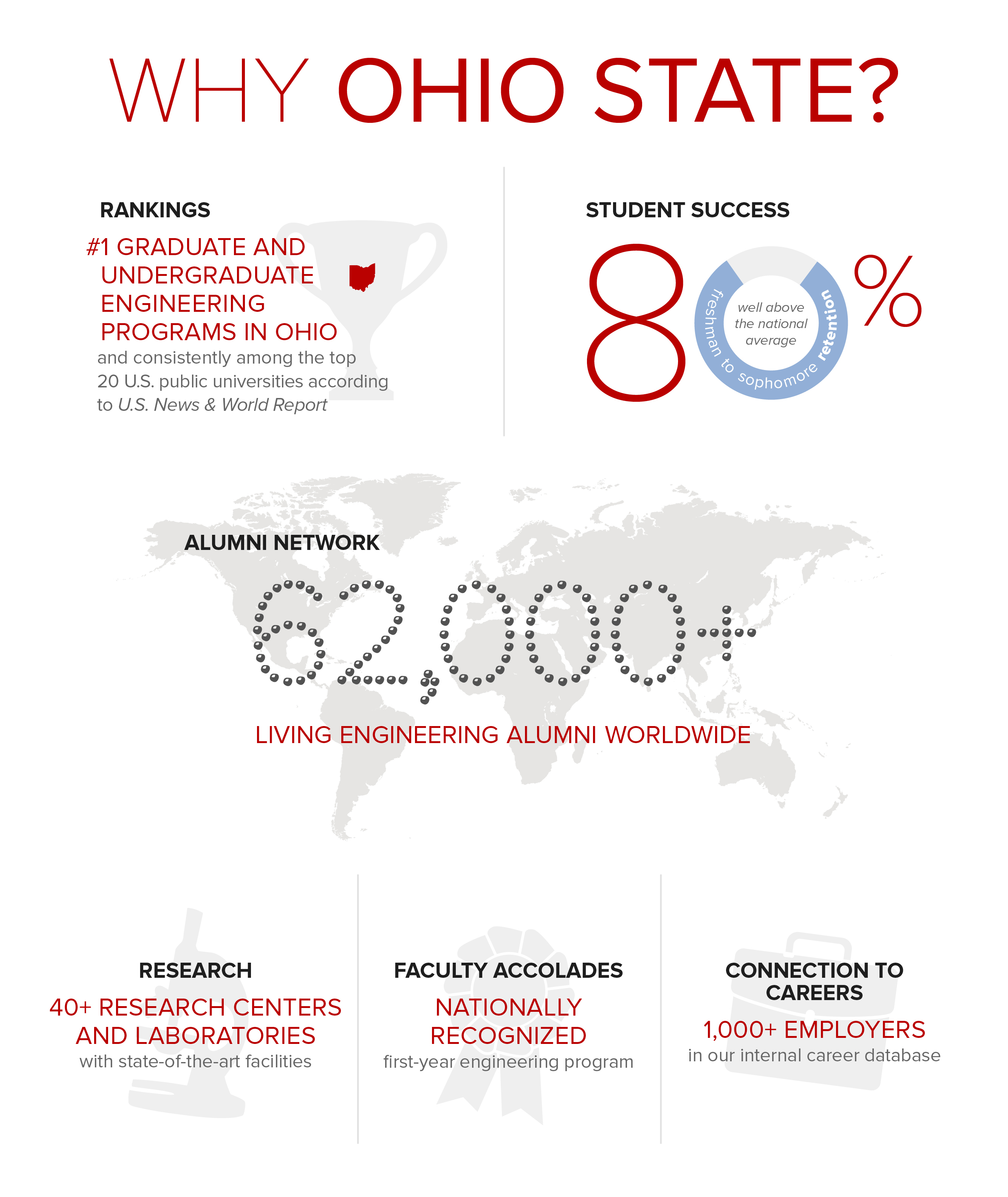 Why Ohio State infographic